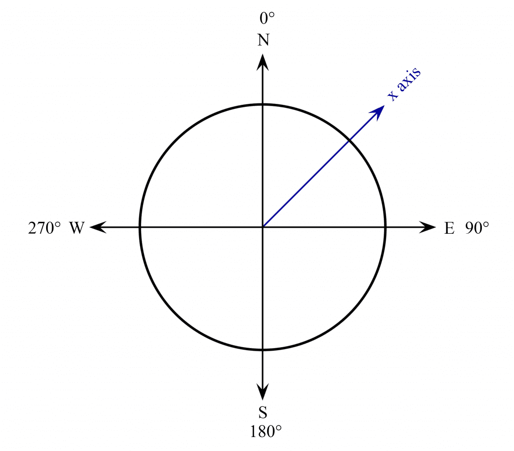 Unit Circle With X axis of sensor.png