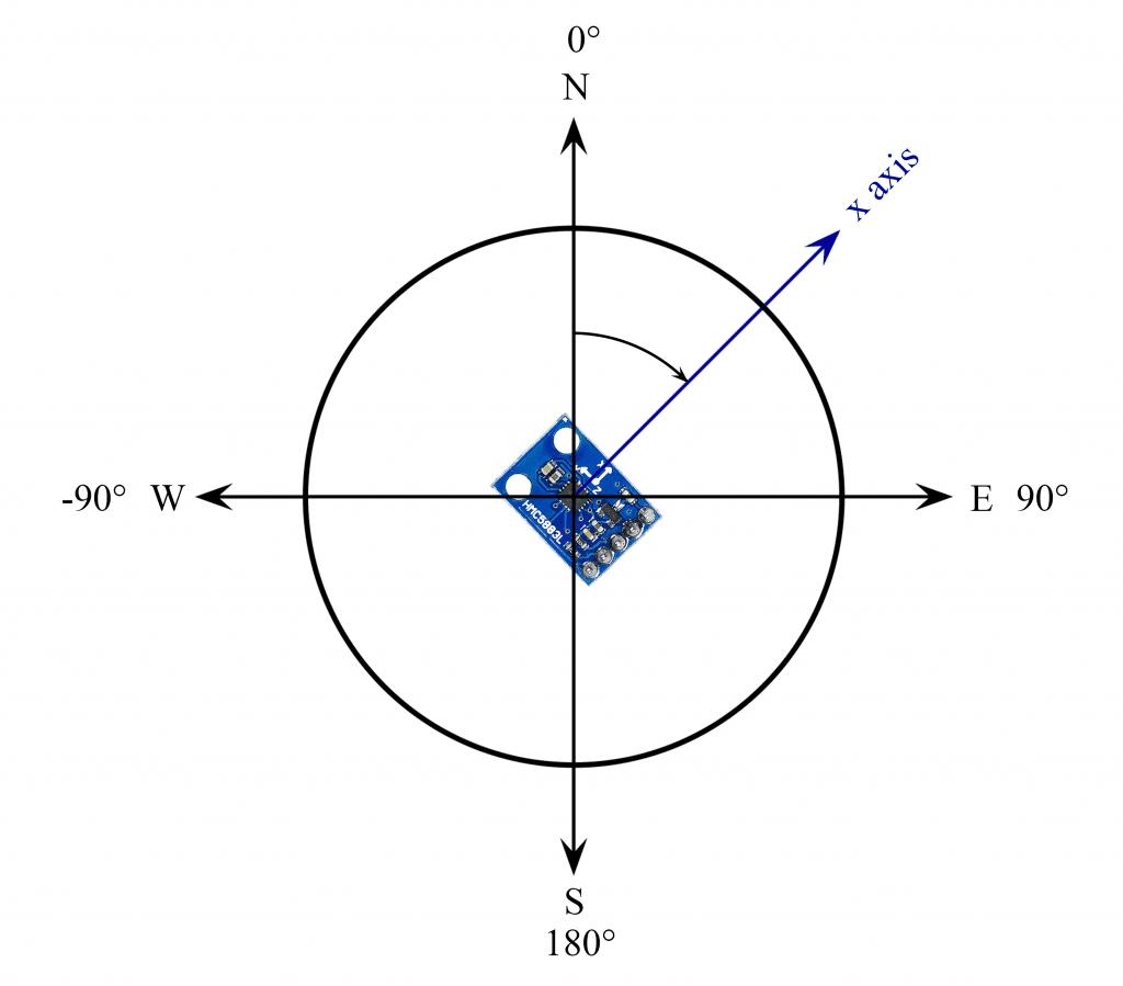 Unit Circle With X axis of sensor and angle arrow.png