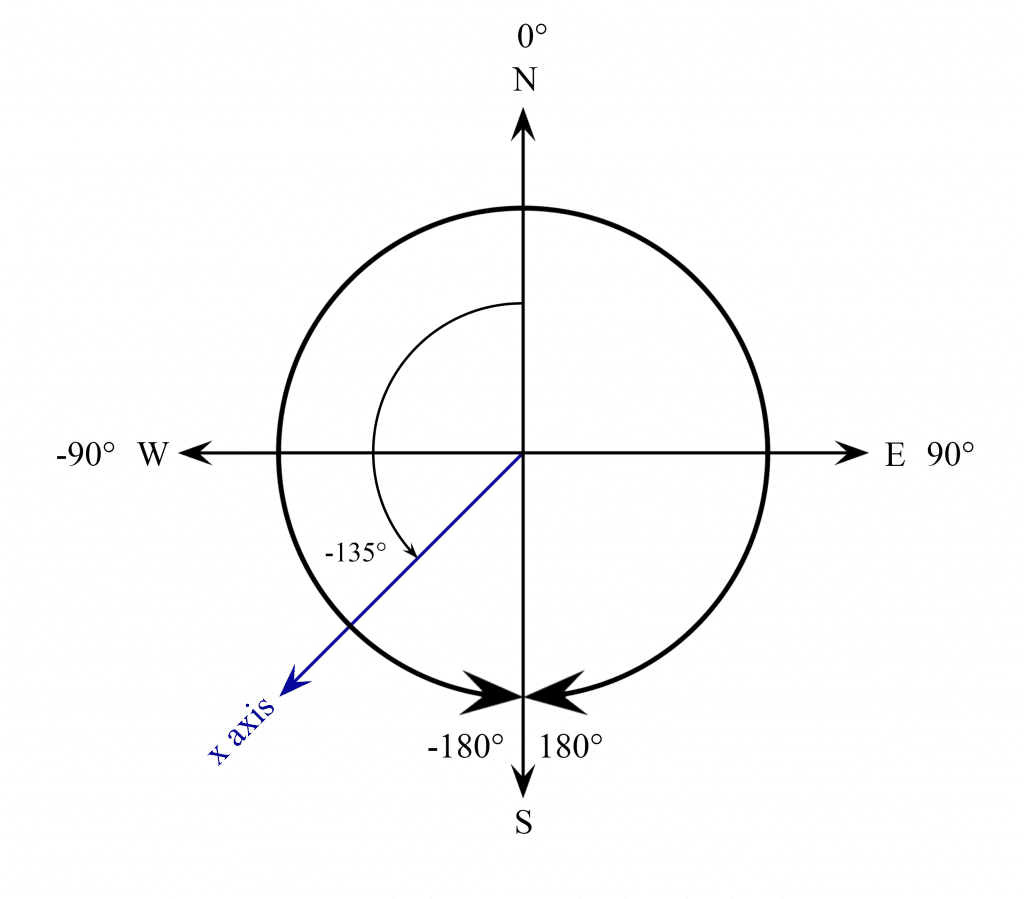 X Axis Pointing Sout West.png