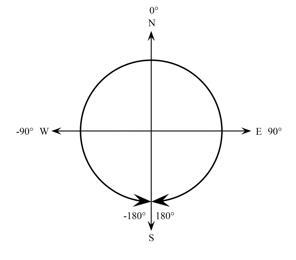atan2 Output With Degrees.png
