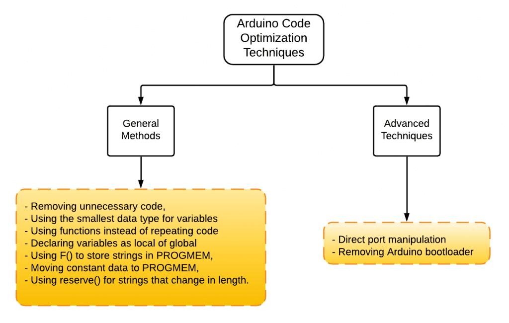 Como otimizar o código do Arduino 3