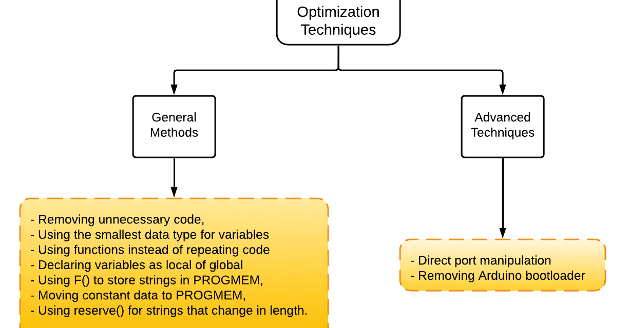 How to Optimize Arduino Code - Different Code Optimization Techniques