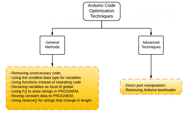 How to Optimize Arduino Code