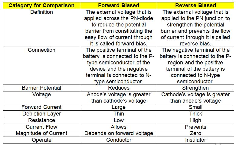O que é um diodo?  - Noções básicas de circuito 20