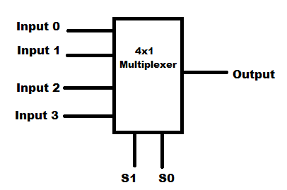 What is a Multiplexer?