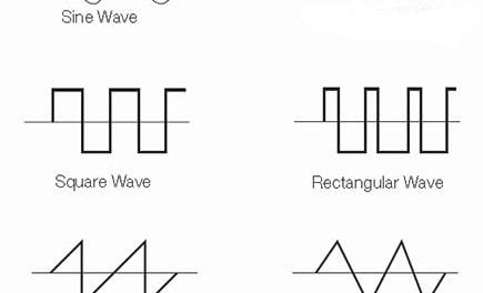 What Are Square Wave Generators?