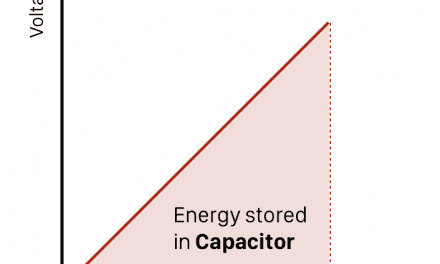 What Is Capacitance?