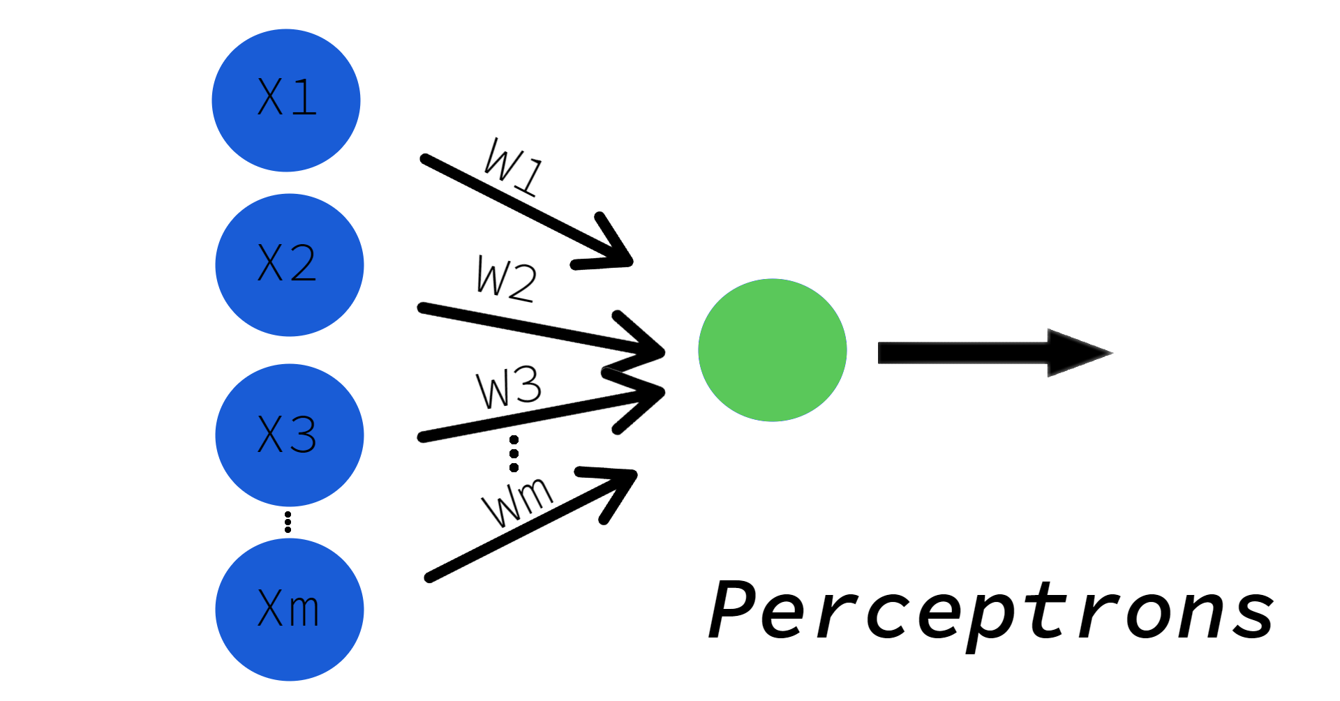 Neural Networks in Python: Perceptrons
