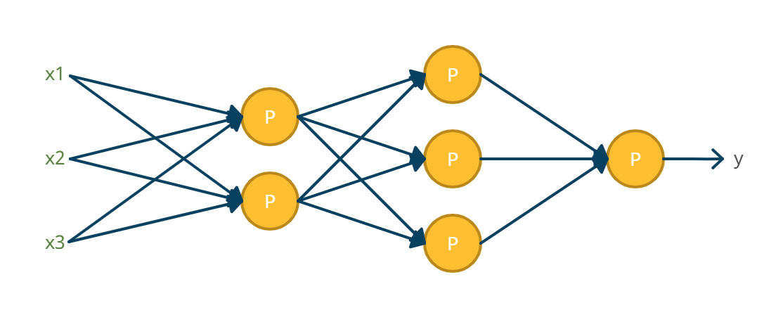 Neural Networks in Python: ANN