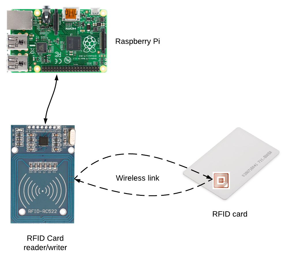 What is an RFID Reader/Writer?