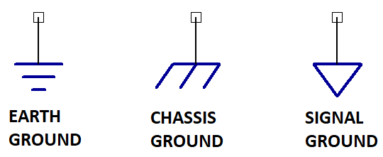 Grounds, Grounding and Earth