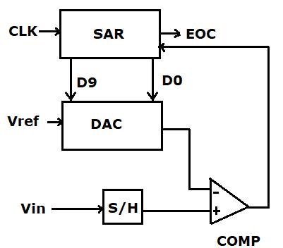 Analog-to-Digital Converters